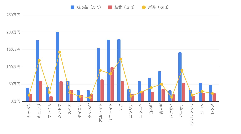 H19年 品目別経営統計(露地野菜)