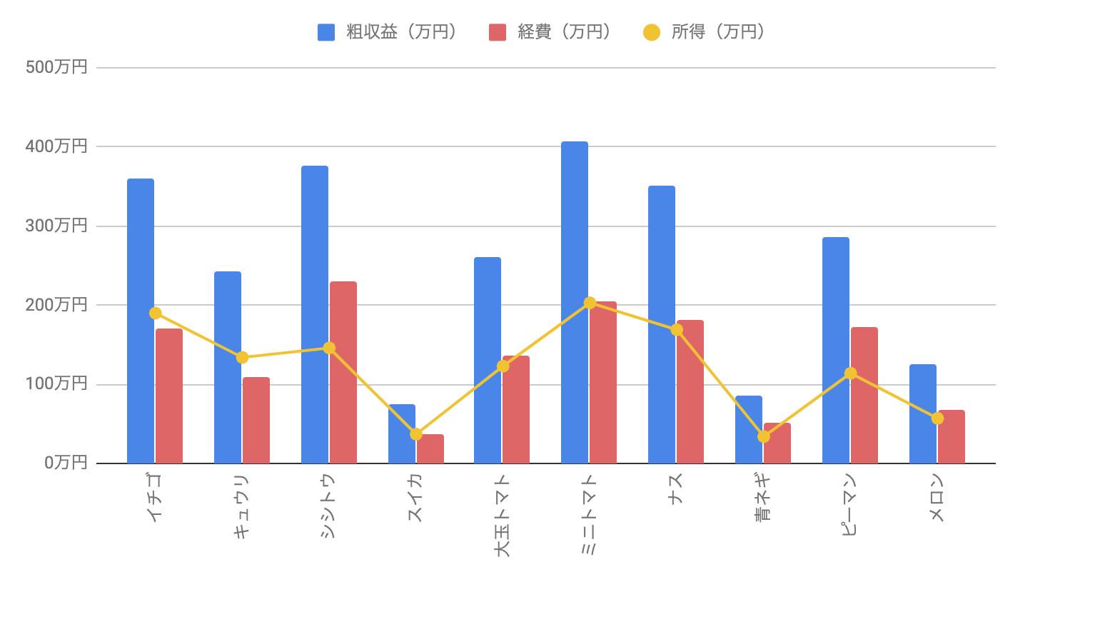 H19年 品目別経営統計(施設野菜)