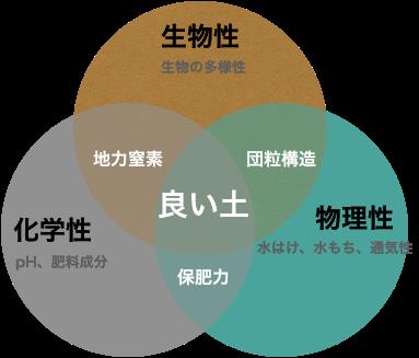 土作りの三要素